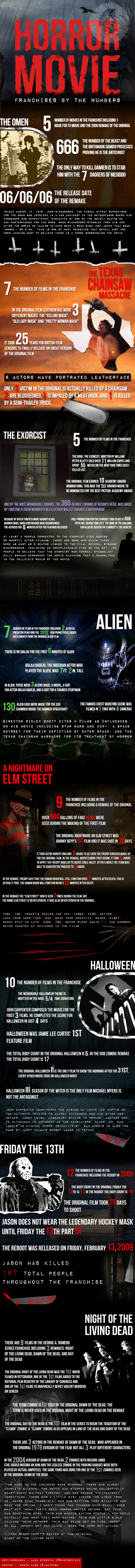 1-horror-by-the-numbers
